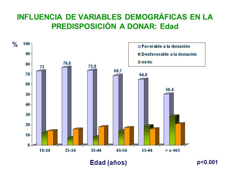 INFLUENCIA DE VARIABLES DEMOGRÁFICAS EN LA PREDISPOSICIÓN A DONAR: Edad % Edad (años) p<0.001