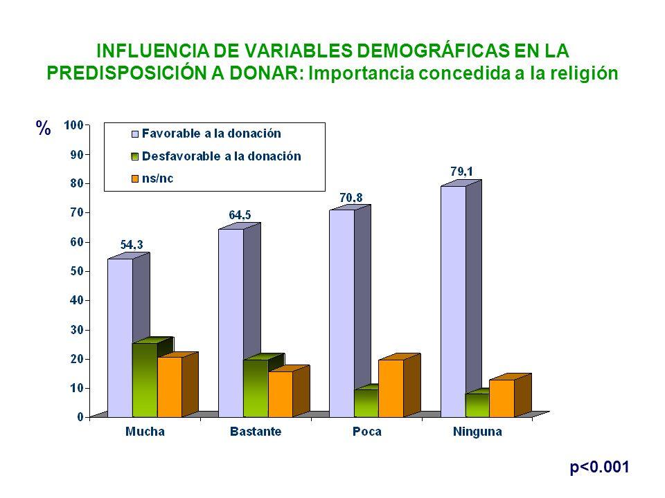 INFLUENCIA DE VARIABLES DEMOGRÁFICAS EN LA PREDISPOSICIÓN A DONAR: Importancia concedida a la religión % p<0.001