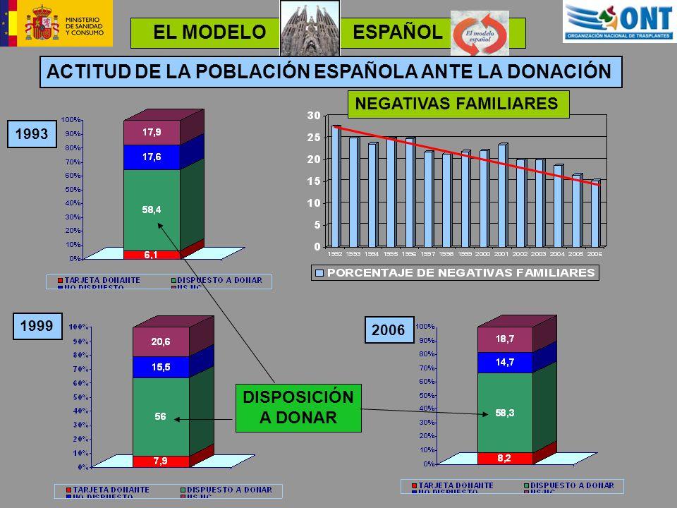 EL MODELO ESPAÑOL 1993 1999 2006 ACTITUD DE LA POBLACIÓN ESPAÑOLA ANTE LA DONACIÓN DISPOSICIÓN A DONAR NEGATIVAS FAMILIARES