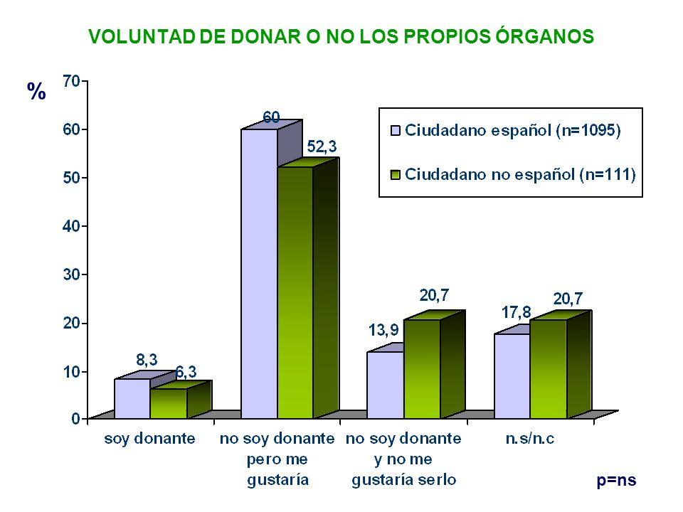VOLUNTAD DE DONAR O NO LOS PROPIOS ÓRGANOS % p=ns