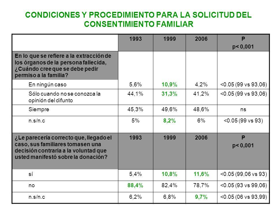 CONDICIONES Y PROCEDIMIENTO PARA LA SOLICITUD DEL CONSENTIMIENTO FAMILIAR 199319992006P p< 0,001 En lo que se refiere a la extracción de los órganos d