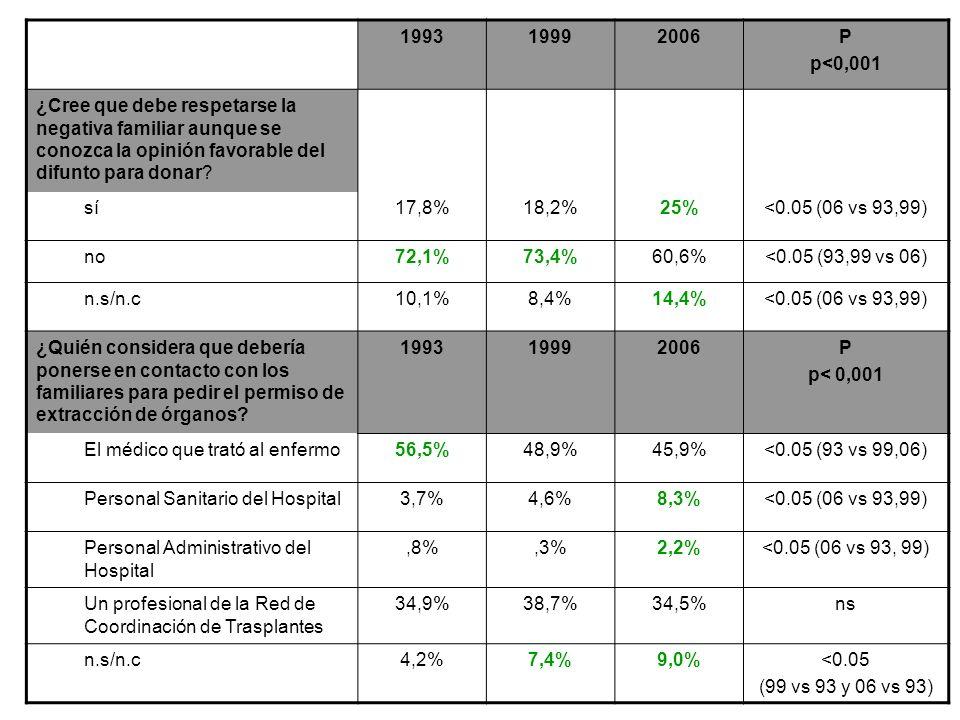 199319992006P p<0,001 ¿Cree que debe respetarse la negativa familiar aunque se conozca la opinión favorable del difunto para donar? sí17,8%18,2%25%<0.