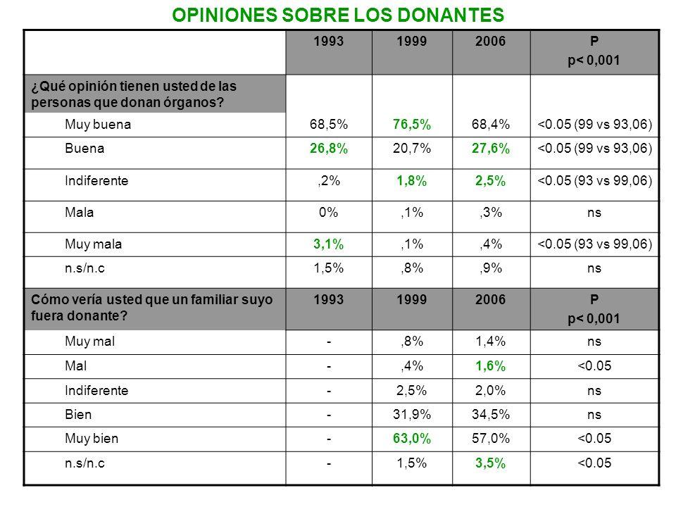 OPINIONES SOBRE LOS DONANTES 199319992006P p< 0,001 ¿Qué opinión tienen usted de las personas que donan órganos? Muy buena68,5%76,5%68,4%<0.05 (99 vs