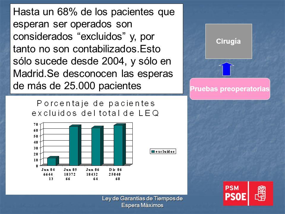 Ley de Garantías de Tiempos de Espera Máximos Cirugía Pruebas preoperatorias Hasta un 68% de los pacientes que esperan ser operados son considerados excluidos y, por tanto no son contabilizados.Esto sólo sucede desde 2004, y sólo en Madrid.Se desconocen las esperas de más de 25.000 pacientes