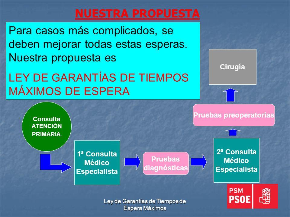 Ley de Garantías de Tiempos de Espera Máximos NUESTRA PROPUESTA 1ª Consulta Médico Especialista Cirugía Consulta ATENCIÓN PRIMARIA.