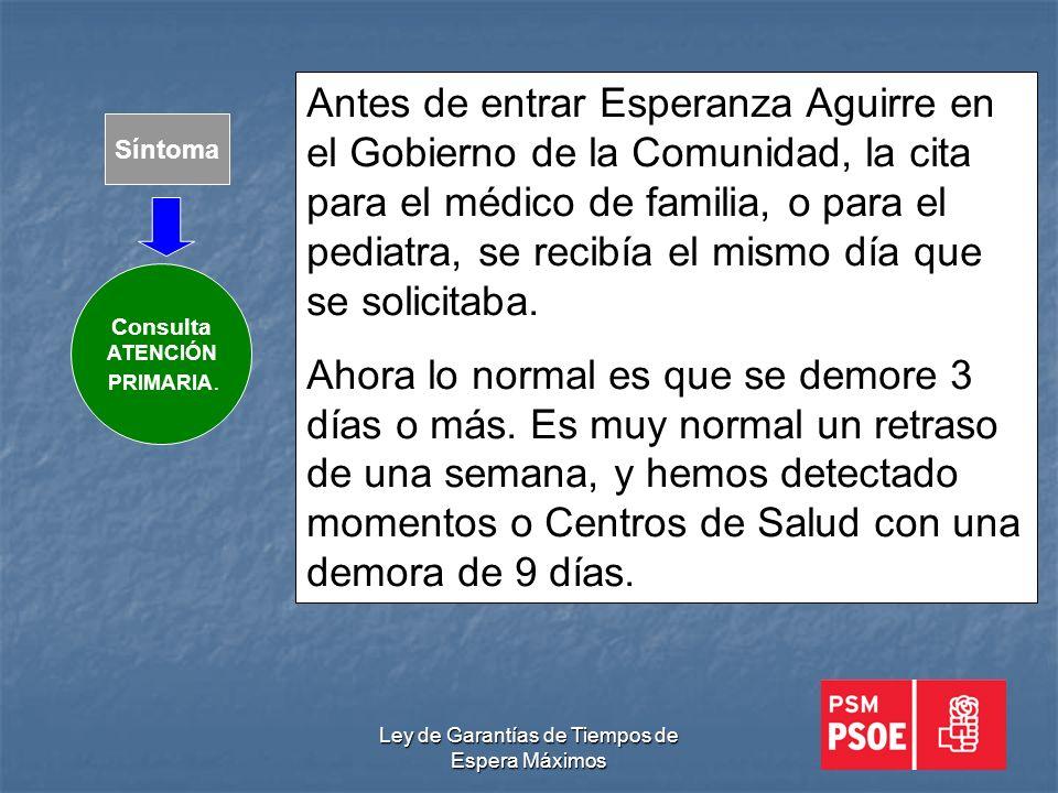 Ley de Garantías de Tiempos de Espera Máximos Síntoma Consulta ATENCIÓN PRIMARIA.