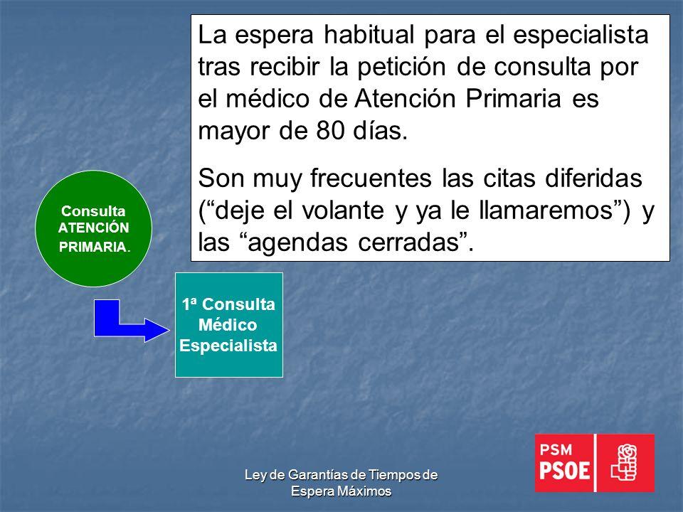 Ley de Garantías de Tiempos de Espera Máximos 1ª Consulta Médico Especialista Consulta ATENCIÓN PRIMARIA.