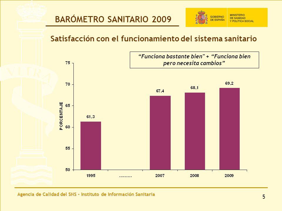 Agencia de Calidad del SNS - Instituto de Información Sanitaria 6 Satisfacción con el funcionamiento del sistema sanitario.