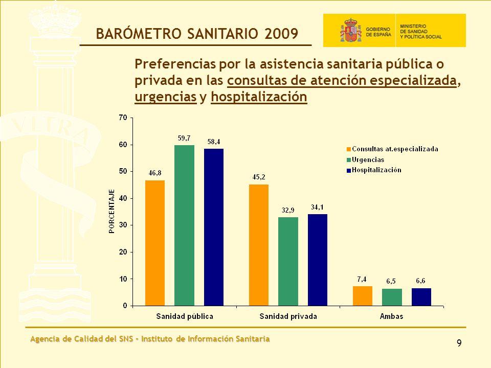 Agencia de Calidad del SNS - Instituto de Información Sanitaria 10 Valoración de la asistencia sanitaria pública en las consultas de médico de familia y pediatra (Escala 1-10) BARÓMETRO SANITARIO 2009