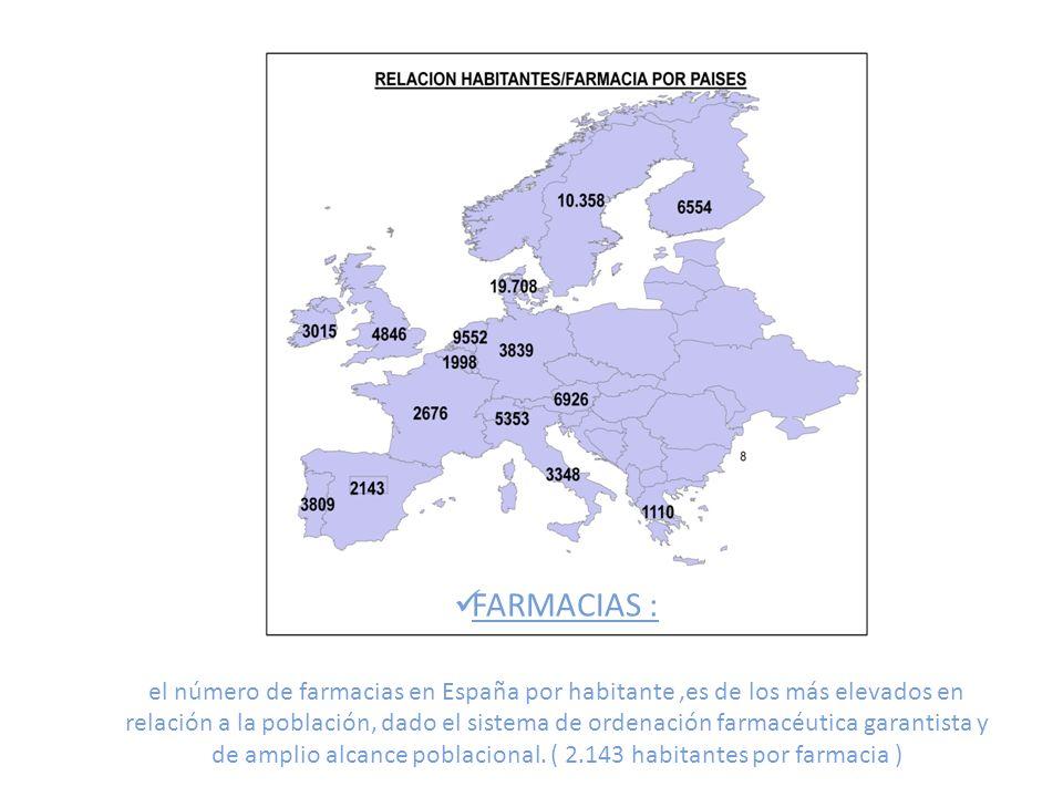 FARMACIAS : el número de farmacias en España por habitante,es de los más elevados en relación a la población, dado el sistema de ordenación farmacéutica garantista y de amplio alcance poblacional.