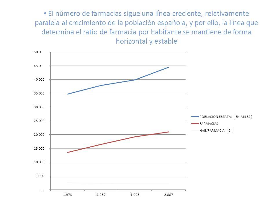 El número de farmacias sigue una línea creciente, relativamente paralela al crecimiento de la población española, y por ello, la línea que determina el ratio de farmacia por habitante se mantiene de forma horizontal y estable