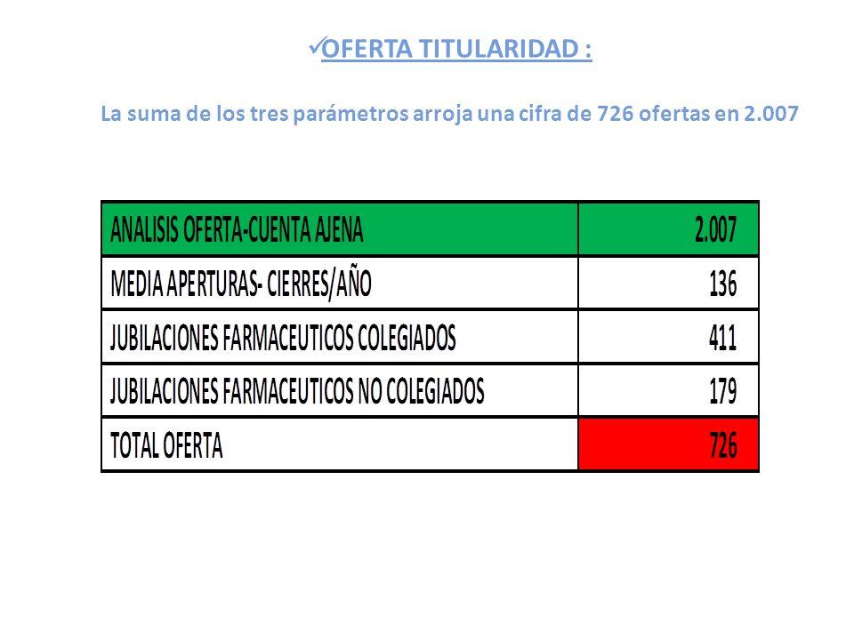OFERTA TITULARIDAD : La suma de los tres parámetros arroja una cifra de 726 ofertas en 2.007