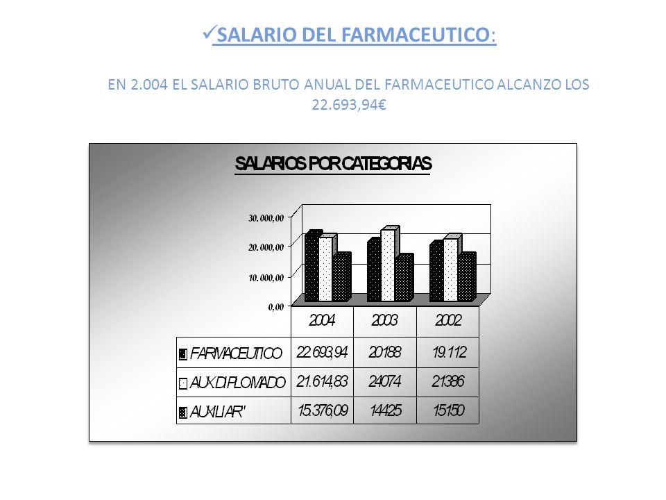 SALARIO DEL FARMACEUTICO: EN 2.004 EL SALARIO BRUTO ANUAL DEL FARMACEUTICO ALCANZO LOS 22.693,94