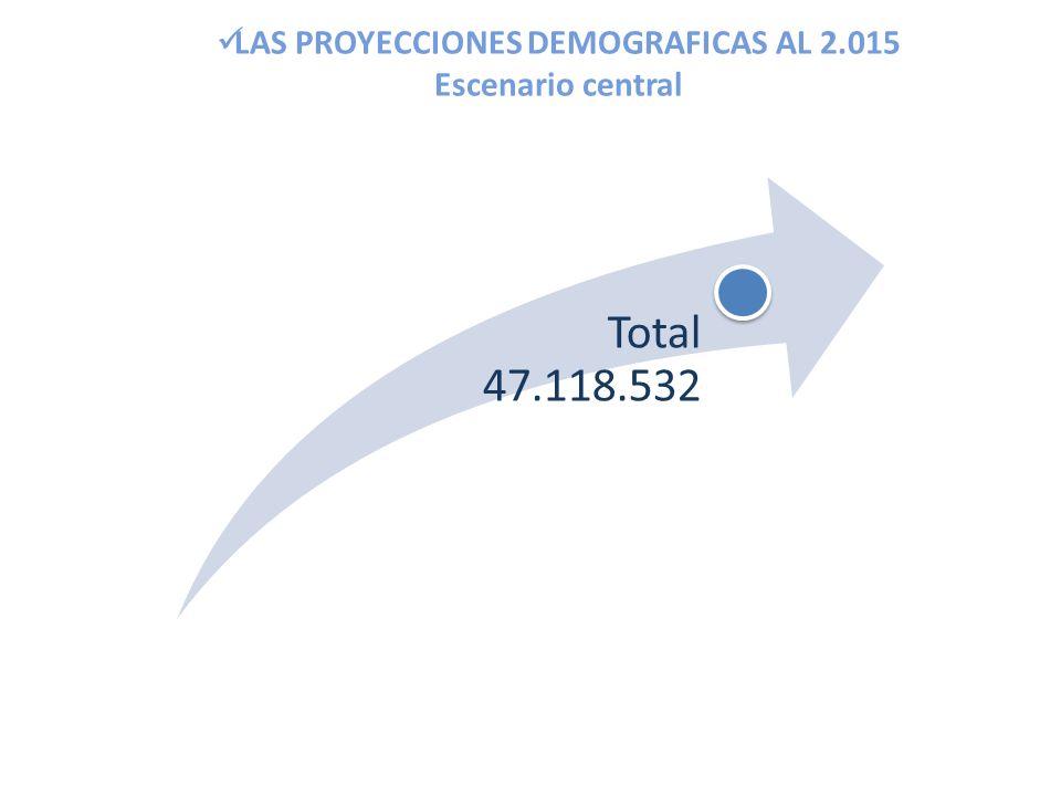LAS PROYECCIONES DEMOGRAFICAS AL 2.015 Escenario central Total 47.118.532