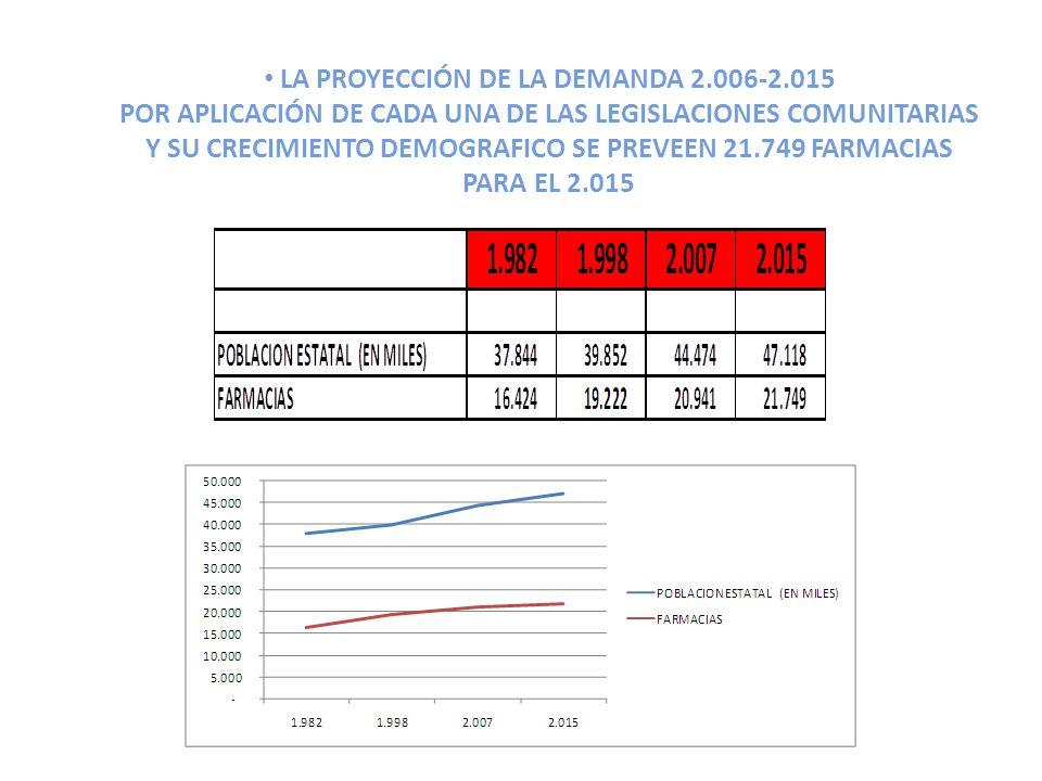 LA PROYECCIÓN DE LA DEMANDA 2.006-2.015 POR APLICACIÓN DE CADA UNA DE LAS LEGISLACIONES COMUNITARIAS Y SU CRECIMIENTO DEMOGRAFICO SE PREVEEN 21.749 FARMACIAS PARA EL 2.015