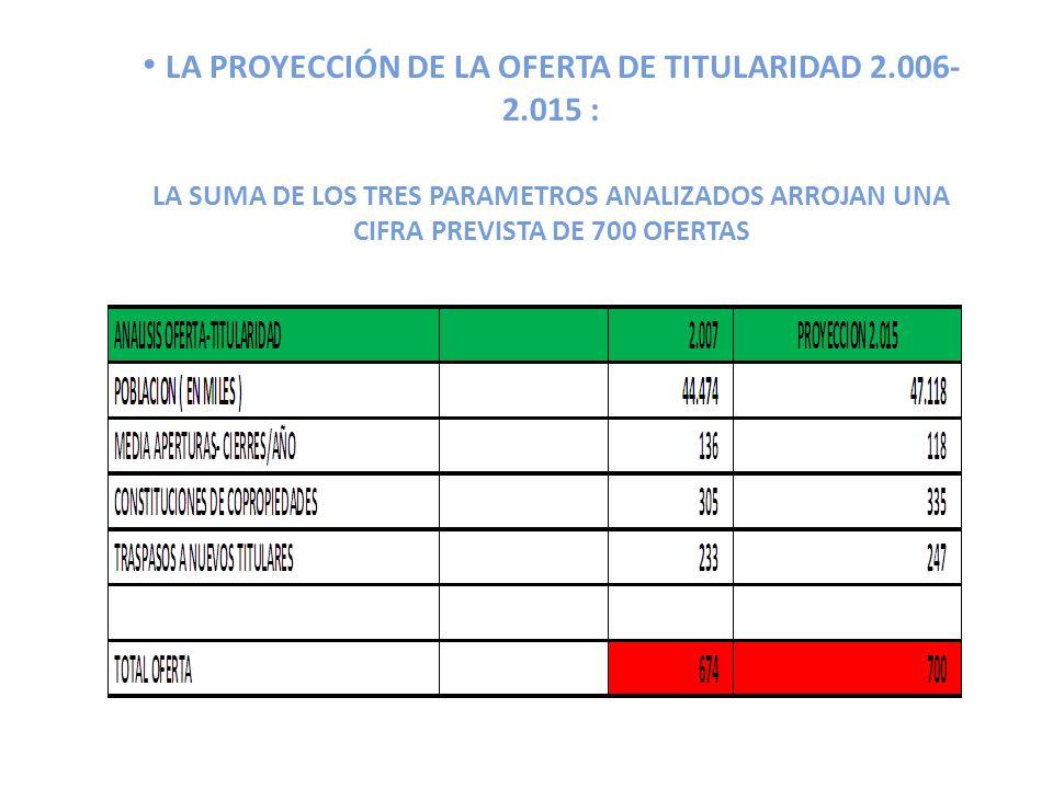 LA PROYECCIÓN DE LA OFERTA DE TITULARIDAD 2.006- 2.015 : LA SUMA DE LOS TRES PARAMETROS ANALIZADOS ARROJAN UNA CIFRA PREVISTA DE 700 OFERTAS