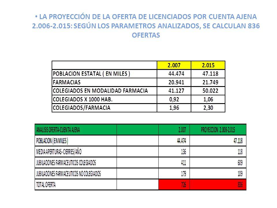 LA PROYECCIÓN DE LA OFERTA DE LICENCIADOS POR CUENTA AJENA 2.006-2.015: SEGÚN LOS PARAMETROS ANALIZADOS, SE CALCULAN 836 OFERTAS