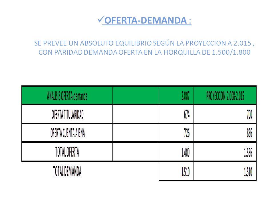 OFERTA-DEMANDA : SE PREVEE UN ABSOLUTO EQUILIBRIO SEGÚN LA PROYECCION A 2.015, CON PARIDAD DEMANDA OFERTA EN LA HORQUILLA DE 1.500/1.800