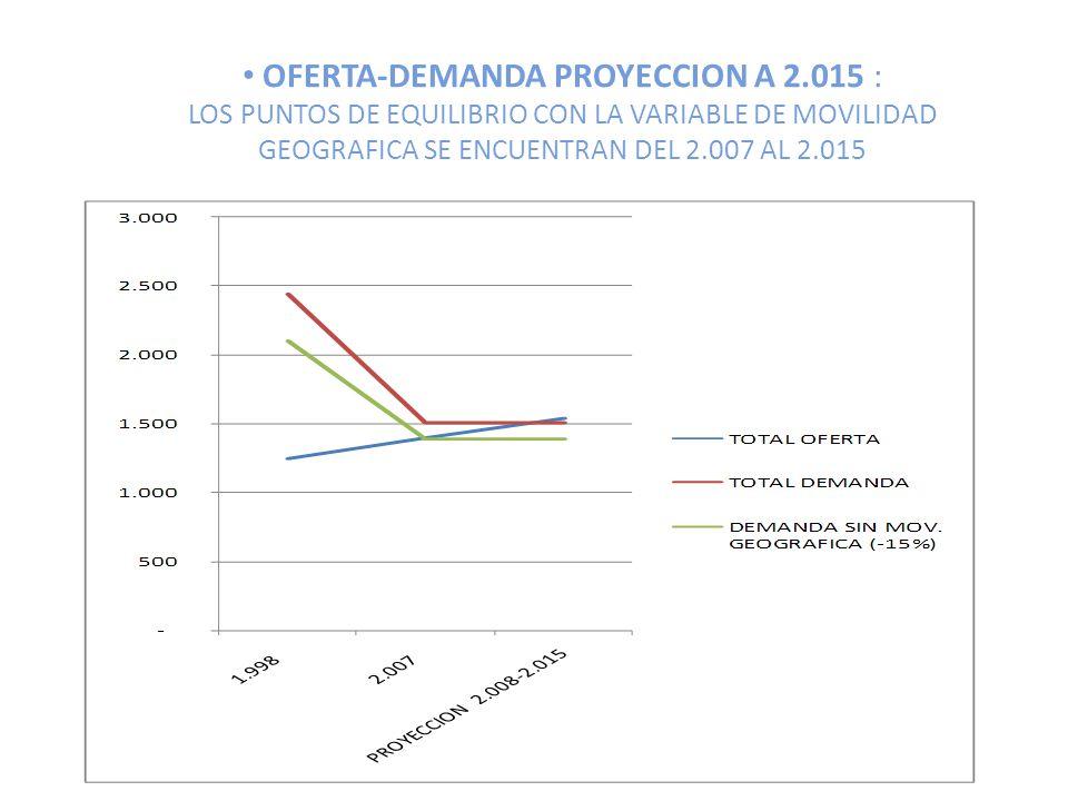 OFERTA-DEMANDA PROYECCION A 2.015 : LOS PUNTOS DE EQUILIBRIO CON LA VARIABLE DE MOVILIDAD GEOGRAFICA SE ENCUENTRAN DEL 2.007 AL 2.015