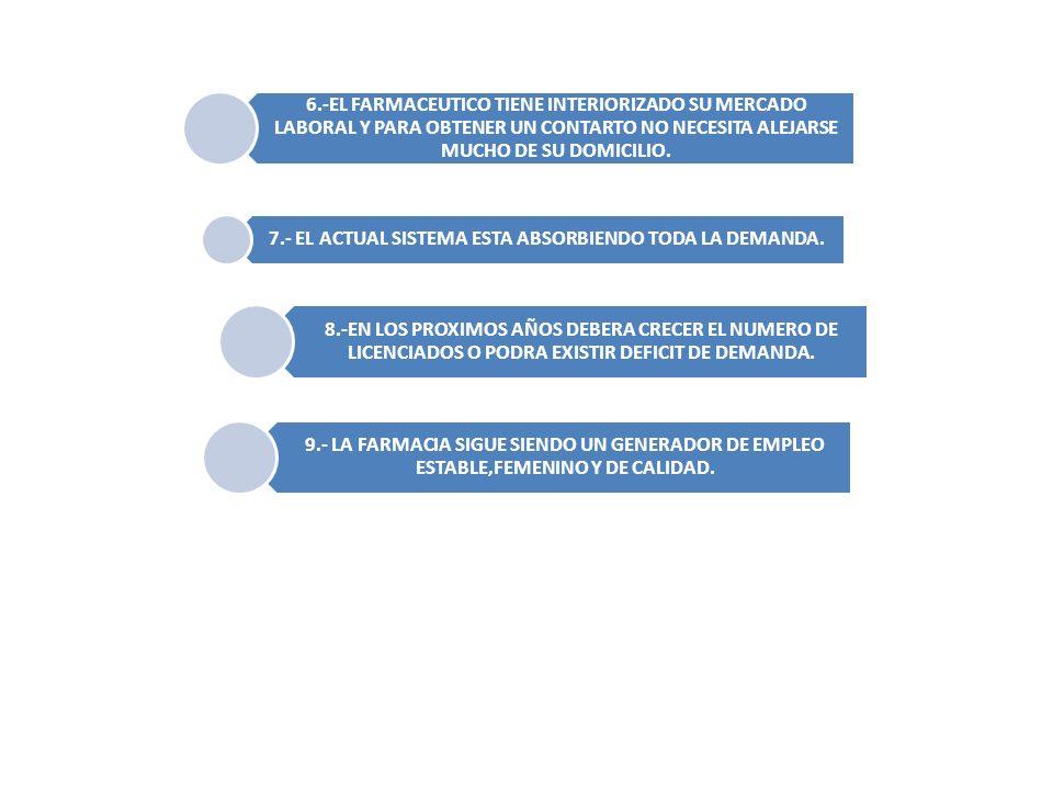 6.-EL FARMACEUTICO TIENE INTERIORIZADO SU MERCADO LABORAL Y PARA OBTENER UN CONTARTO NO NECESITA ALEJARSE MUCHO DE SU DOMICILIO.