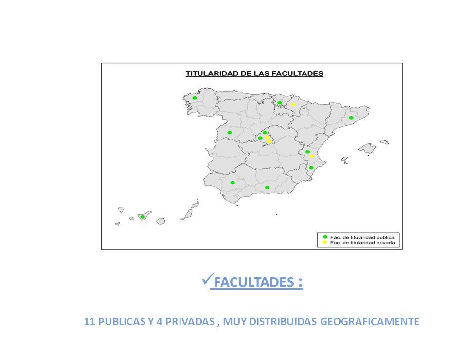 FACULTADES : 11 PUBLICAS Y 4 PRIVADAS, MUY DISTRIBUIDAS GEOGRAFICAMENTE