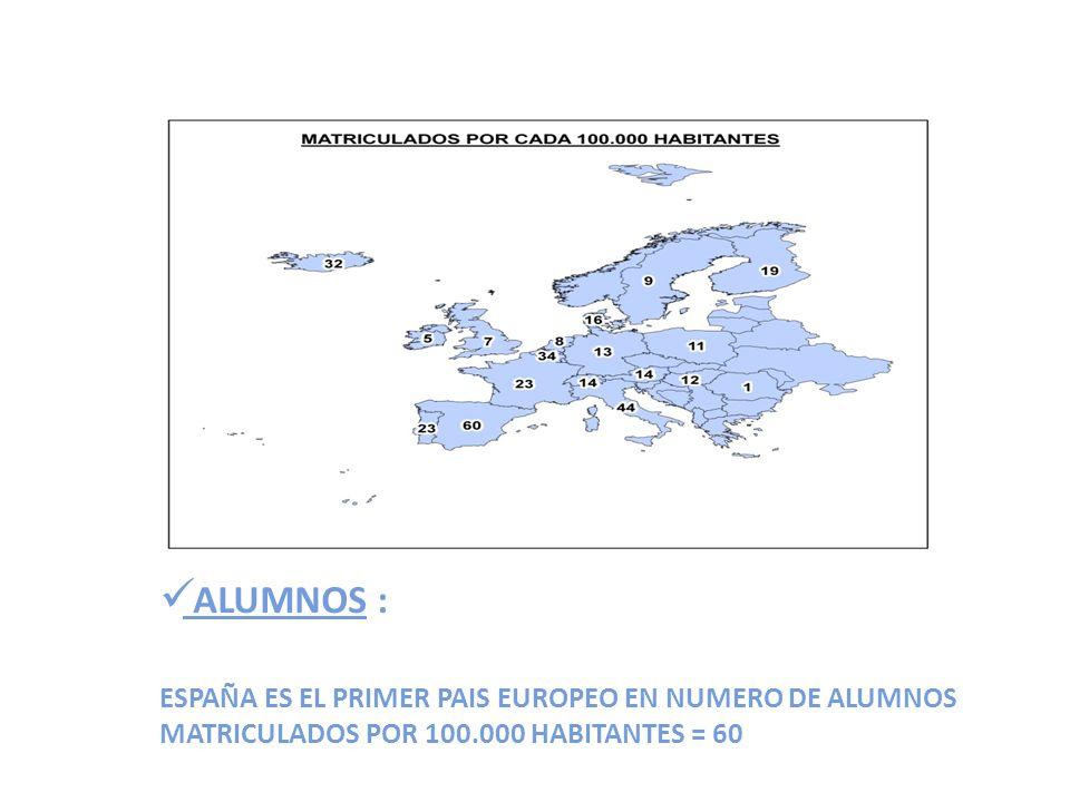 ALUMNOS : ESPAÑA ES EL PRIMER PAIS EUROPEO EN NUMERO DE ALUMNOS MATRICULADOS POR 100.000 HABITANTES = 60