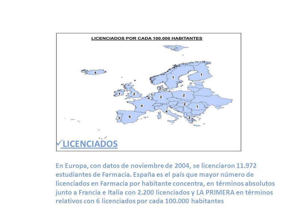 LICENCIADOS En Europa, con datos de noviembre de 2004, se licenciaron 11.972 estudiantes de Farmacia.