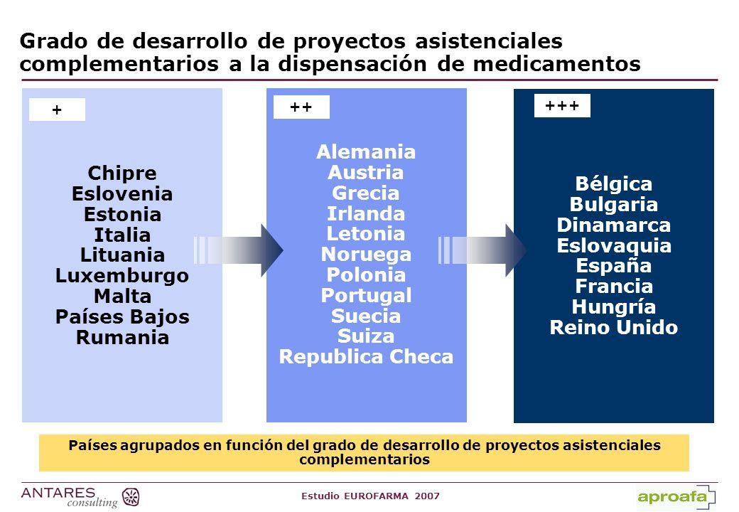 Estudio EUROFARMA 2007 Tabla 6: Oficinas de Farmacia estatales Sí hay oficinas de farmacias estatales No hay oficinas de farmacias estatales