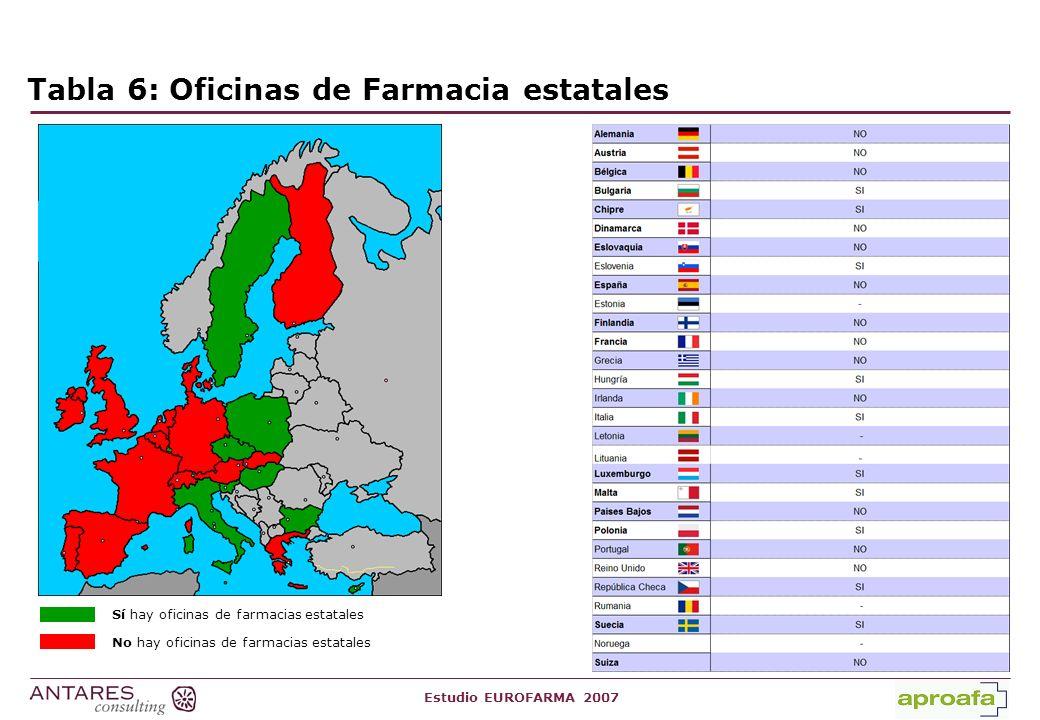 Estudio EUROFARMA 2007 Tabla 7: Venta de medicamentos a través de Internet Sí se permite la venta de medicamentos a través de Internet No se permite la venta de medicamentos a través de Internet