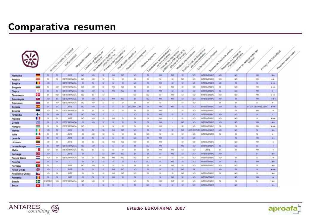Estudio EUROFARMA 2007 Comparativa resumen