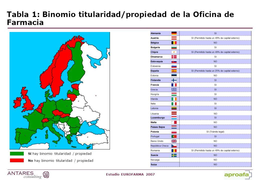 Estudio EUROFARMA 2007 Binomio titularidad/propiedad de la Oficina de Farmacia (porcentajes de capital externo) Austria: 49% Capital externo Chipre: 49% Capital externo Rumania: 49% Capital externo España: 25% Capital externo