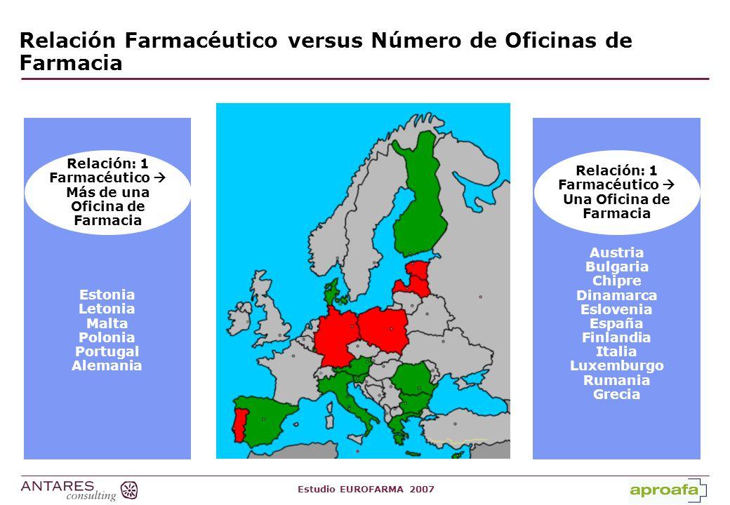Estudio EUROFARMA 2007 Tabla 2: Planificación de la Oficina de Farmacia Sí hay planificación geográfica / demográfica No hay planificación geográfica / demográfica