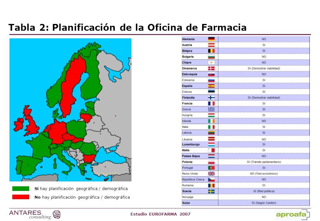 Estudio EUROFARMA 2007 Tabla 3: Ratio de habitantes por Oficina de Farmacia 2.143