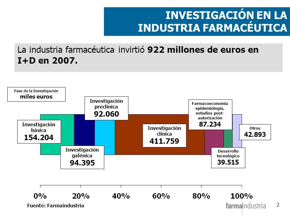 2 INVESTIGACIÓN EN LA INDUSTRIA FARMACÉUTICA La industria farmacéutica invirtió 922 millones de euros en I+D en 2007. Fuente: Farmaindustria Fase de l
