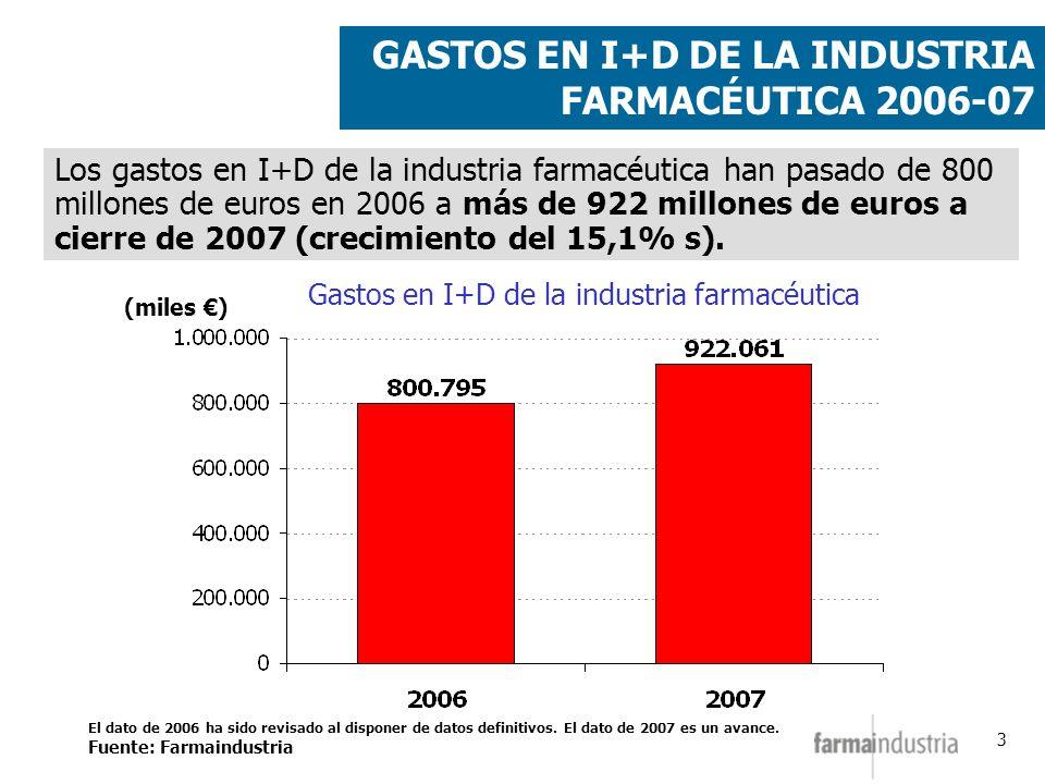 3 (miles ) Gastos en I+D de la industria farmacéutica Los gastos en I+D de la industria farmacéutica han pasado de 800 millones de euros en 2006 a más