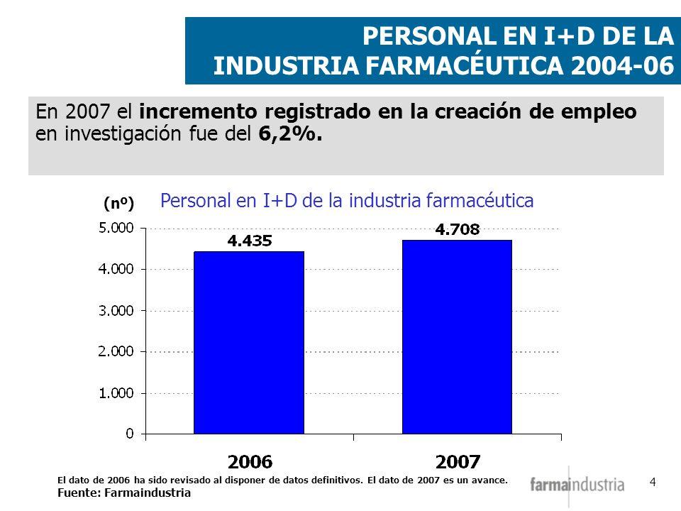 4 En 2007 el incremento registrado en la creación de empleo en investigación fue del 6,2%. PERSONAL EN I+D DE LA INDUSTRIA FARMACÉUTICA 2004-06 (nº) P