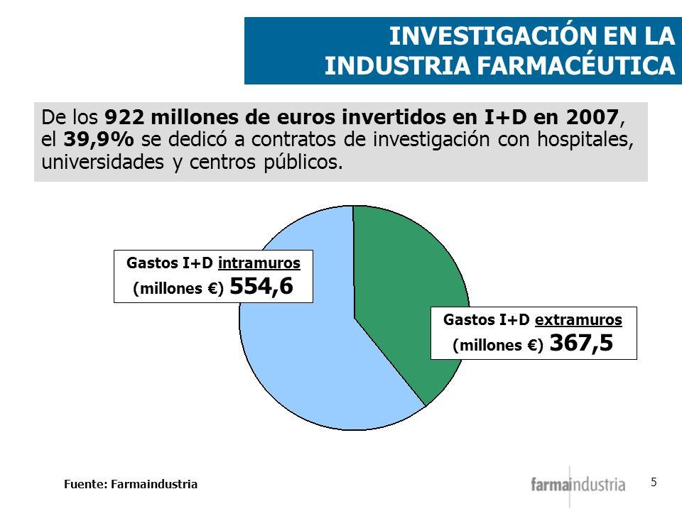 5 INVESTIGACIÓN EN LA INDUSTRIA FARMACÉUTICA De los 922 millones de euros invertidos en I+D en 2007, el 39,9% se dedicó a contratos de investigación c
