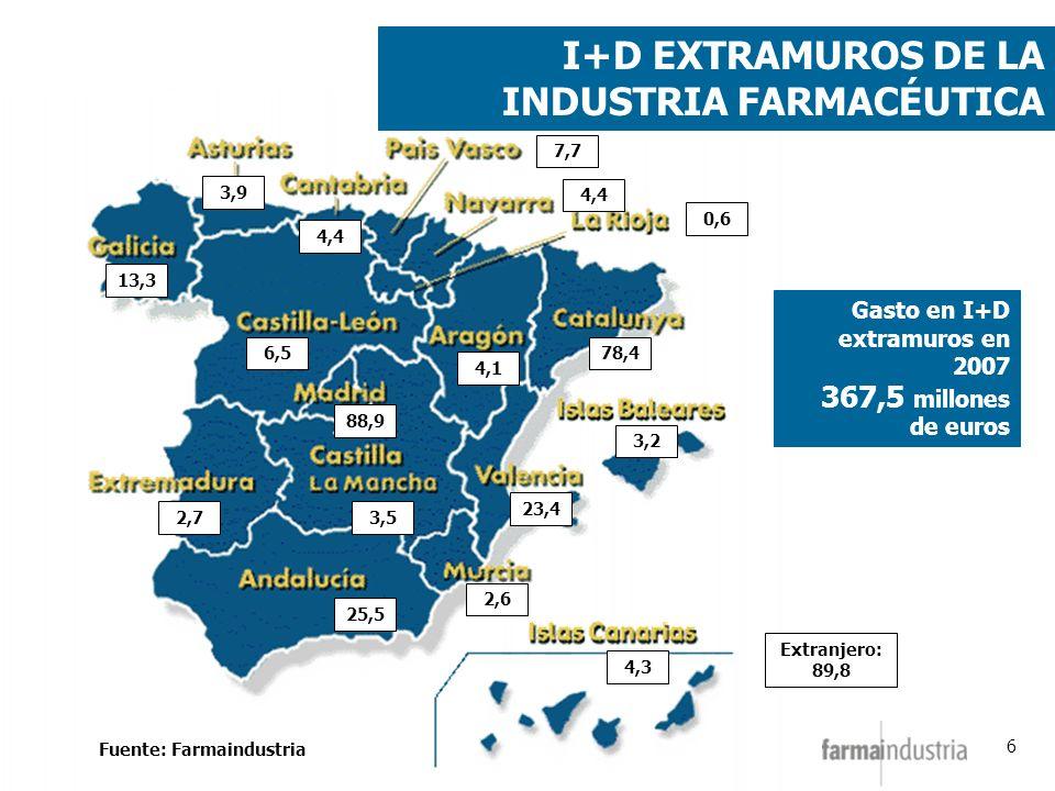 6 Fuente: Farmaindustria I+D EXTRAMUROS DE LA INDUSTRIA FARMACÉUTICA 25,5 3,5 88,9 6,5 4,4 3,9 13,3 2,7 4,1 78,4 0,6 4,4 7,7 3,2 23,4 2,6 4,3 Gasto en