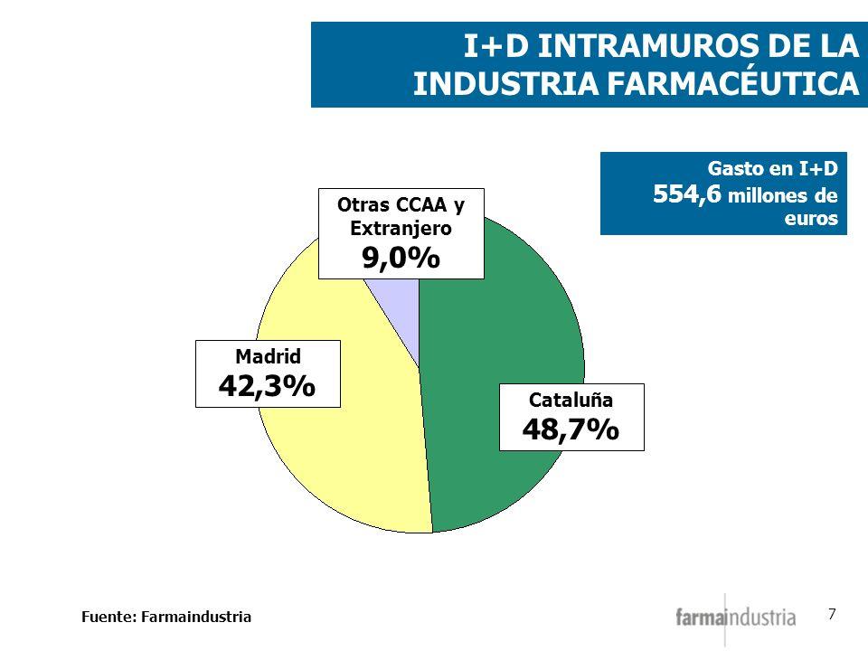 7 I+D INTRAMUROS DE LA INDUSTRIA FARMACÉUTICA Gasto en I+D 554,6 millones de euros Cataluña 48,7% Madrid 42,3% Otras CCAA y Extranjero 9,0% Fuente: Fa