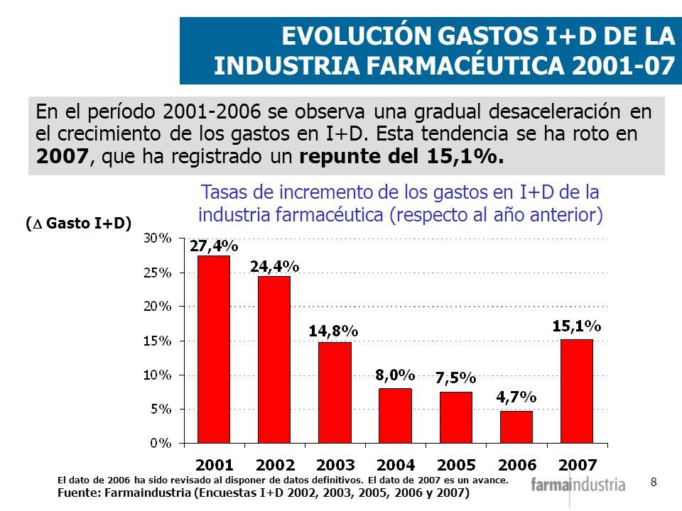 8 ( Gasto I+D) Tasas de incremento de los gastos en I+D de la industria farmacéutica (respecto al año anterior) En el período 2001-2006 se observa una