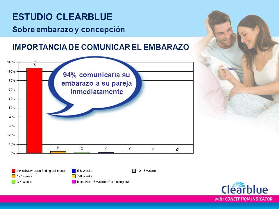 ESTUDIO CLEARBLUE Sobre embarazo y concepción IMPORTANCIA DE COMUNICAR EL EMBARAZO 94% comunicaría su embarazo a su pareja inmediatamente