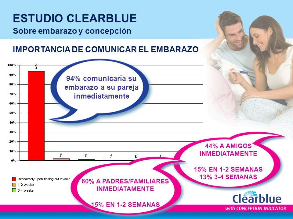 ESTUDIO CLEARBLUE Sobre embarazo y concepción IMPORTANCIA DE COMUNICAR EL EMBARAZO 94% comunicaría su embarazo a su pareja inmediatamente 44% A AMIGOS INMEDIATAMENTE 15% EN 1-2 SEMANAS 13% 3-4 SEMANAS 60% A PADRES/FAMILIARES INMEDIATAMENTE 15% EN 1-2 SEMANAS