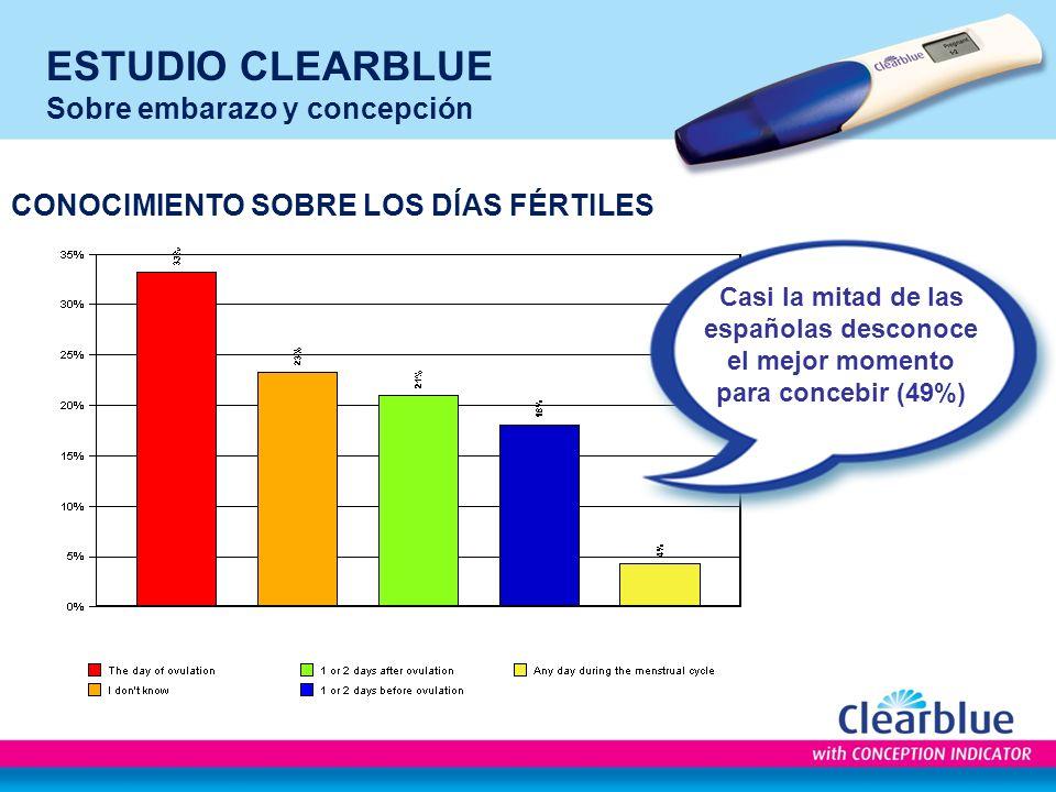 ESTUDIO CLEARBLUE Sobre embarazo y concepción CONOCIMIENTO SOBRE LOS DÍAS FÉRTILES Casi la mitad de las españolas desconoce el mejor momento para concebir (49%)