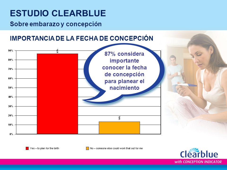 ESTUDIO CLEARBLUE Sobre embarazo y concepción IMPORTANCIA DE LA FECHA DE CONCEPCIÓN 87% considera importante conocer la fecha de concepción para planear el nacimiento