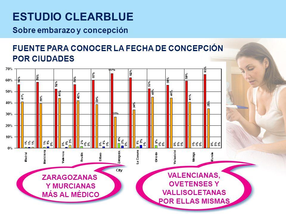 ESTUDIO CLEARBLUE Sobre embarazo y concepción FUENTE PARA CONOCER LA FECHA DE CONCEPCIÓN POR CIUDADES M ZARAGOZANAS Y MURCIANAS MÁS AL MÉDICO VALENCIANAS, OVETENSES Y VALLISOLETANAS POR ELLAS MISMAS