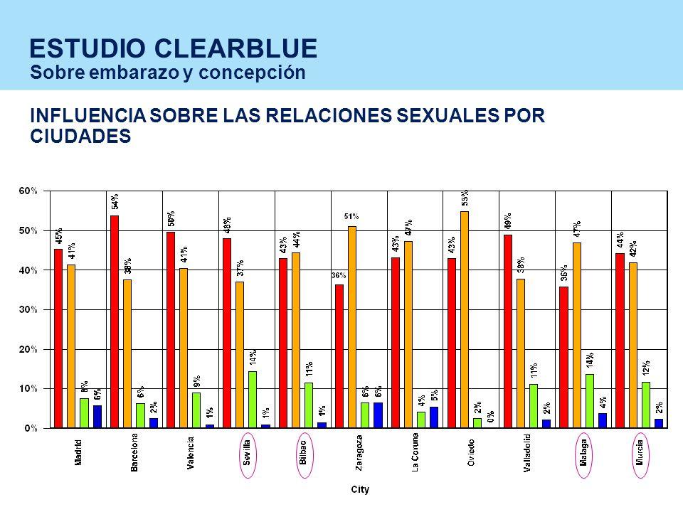 ESTUDIO CLEARBLUE Sobre embarazo y concepción INFLUENCIA SOBRE LAS RELACIONES SEXUALES POR CIUDADES