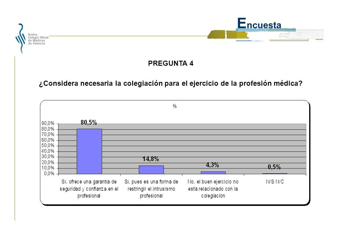 E ncuesta ¿Considera necesaria la colegiación para el ejercicio de la profesión médica? PREGUNTA 4
