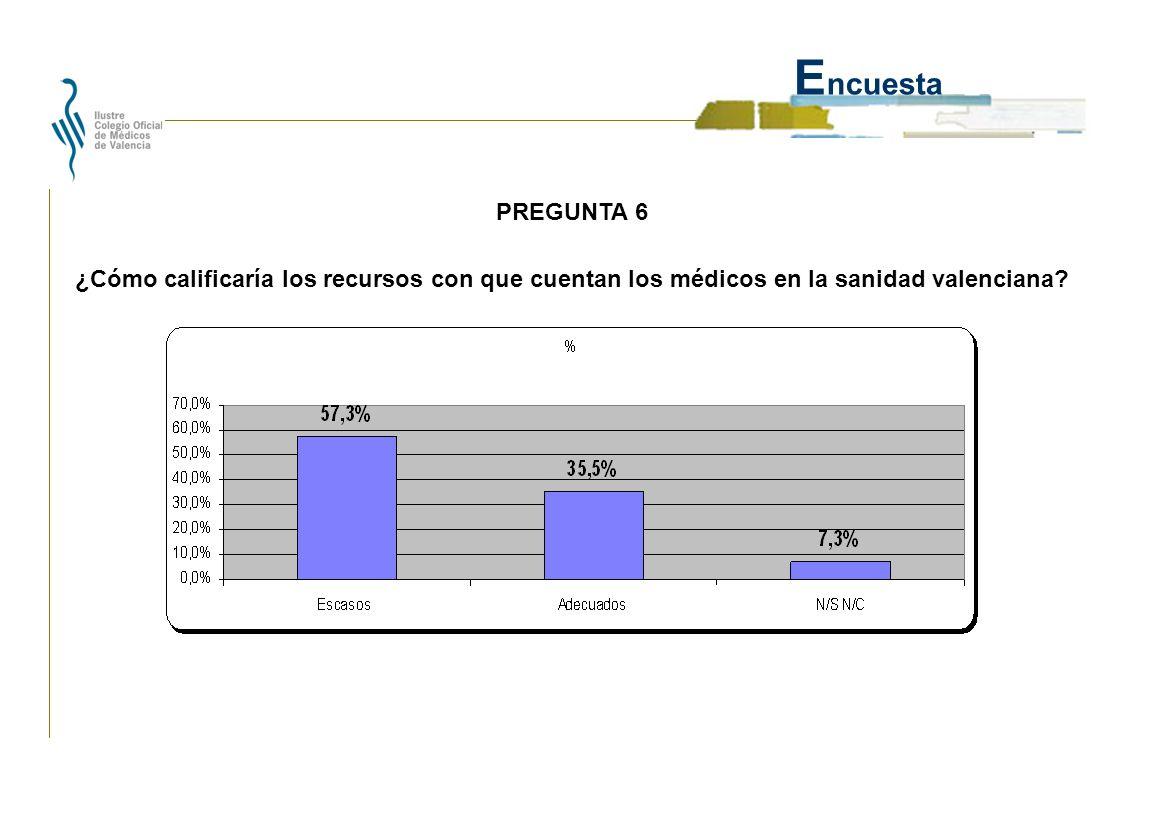 E ncuesta ¿Cómo calificaría los recursos con que cuentan los médicos en la sanidad valenciana.