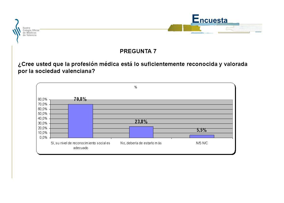 E ncuesta ¿Cree usted que la profesión médica está lo suficientemente reconocida y valorada por la sociedad valenciana.
