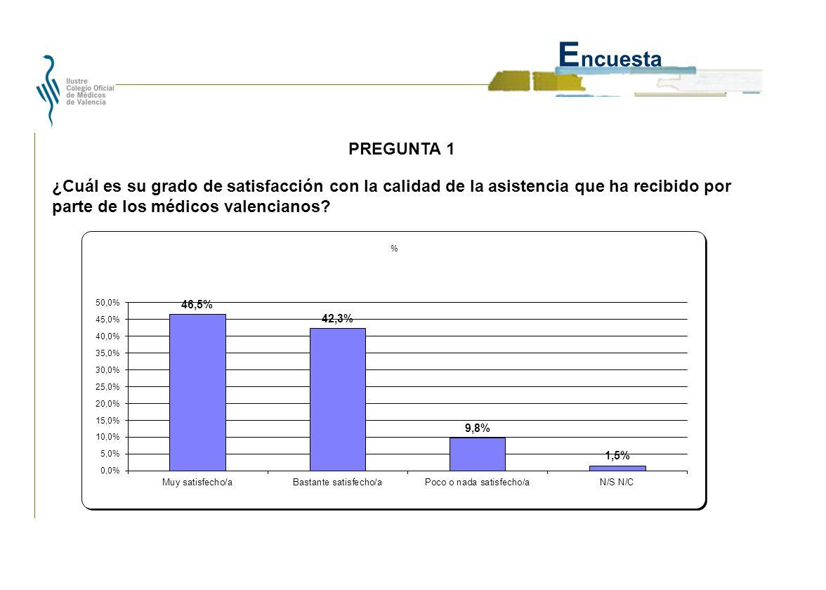 E ncuesta ¿Cuál es su grado de satisfacción con la calidad de la asistencia que ha recibido por parte de los médicos valencianos.